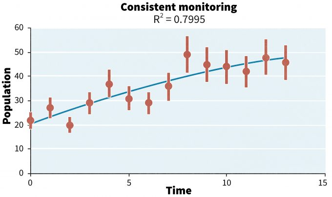Figure 14.5. Extending the monitoring data portrayed in figure 14.1 resulted in an asymptote being reached. At this point one could conclude that a carrying capacity has been reached and that further monitoring is unnecessary.