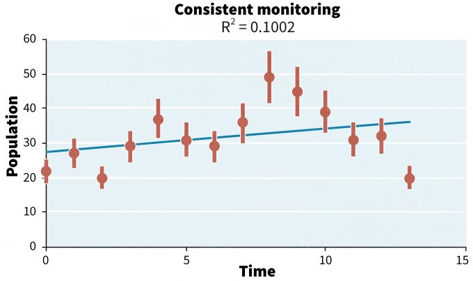 Figure 14.6. An alternative to the pattern in figure 14.5 is a decline in populations with continued sampling. In this instance monitoring should not be terminated until the cause for the decline is determined.