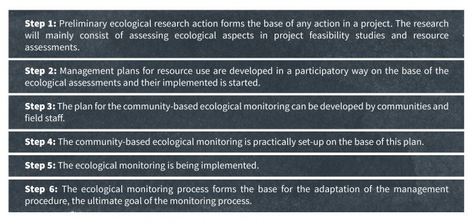 Figure 3.5 SAFIRE's six steps to creating a community-based monitoring program that is at once acceptable to scientists and resource managers as well as local communities. Redrafted from Fröde and Masara (2007).
