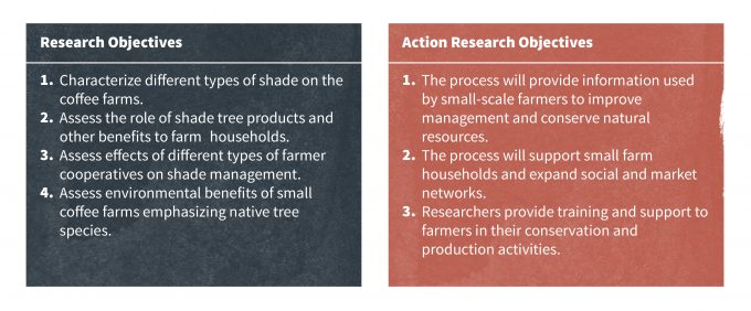 Figure 3.6 Objectives generated during a PAR project in El Salvador that clearly takes the needs, desires, interests, and values of diverse stakeholders into account. Redrafted from Bacon et al. (2005).