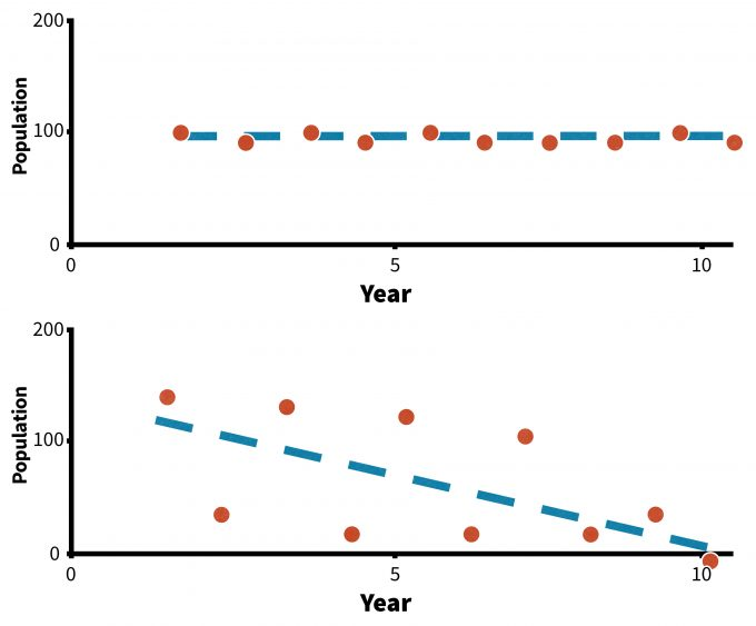 Figure 5.12. Examples of two trends each resulting in different conclusions using traditional parametric analyses (redrafted from Wade 2000). The trend of line A is statistically significant (P<0.05) because the variability of points around the line is so low, but the slope is barely negative (b= - 0.03). The trend line in figure B is not significant (P>0.05), but the slope is clearly negative (b = - 0.10). Analysis of these data using traditional time series analysis may miss biologically meaningful trends.