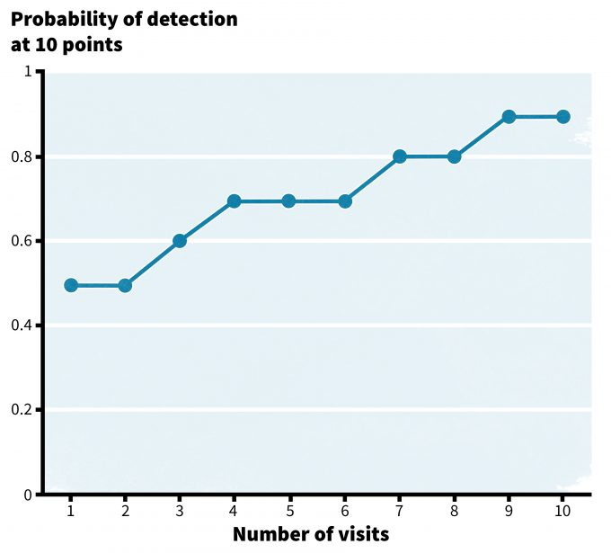 Figure 5.3. A hypothetical cumulative probability of detection. Note that with increasing sampling effort, the probability of detecting a species increases to a plateau at about 90% with 9 visits. Hence future efforts at detecting this species should include at least 9 visits. Clearly more visits are needed to detect rare species than common species.