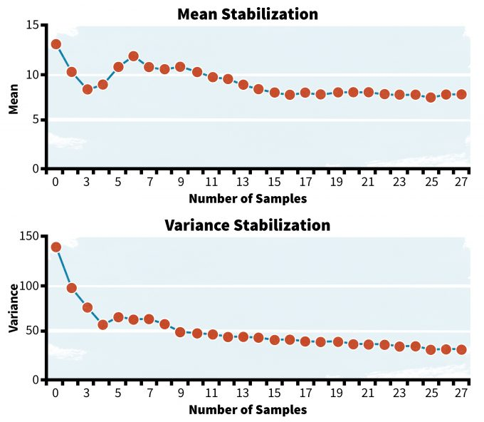 Figure 6.1. Hypothetical estimates of variances and means based on number of samples in from a population. Note that as the number of samples increases the fluctuations in the estimated mean and variance reaches an asymptote.