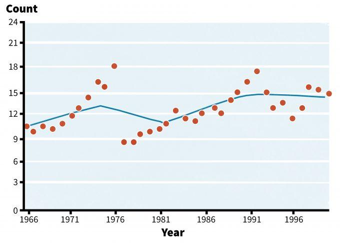 Figure 6.4. Breeding bird survey data of Carolina Wren populations in eastern United States (1966-2001) (redrafted from Sauer et al. 2007).