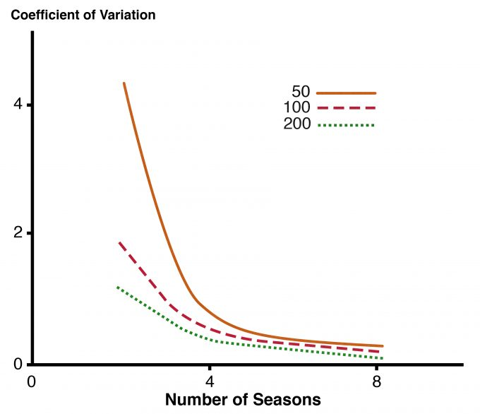 Figure 8.1. Simulation-based coefficient of variation for estimated trend in occupancy (on the logistic scale) where 50, 100, or 200 landscapes are each surveyed 3 times per season, for multiple seasons (redrafted from MacKenzie 2005). Estimates of occupancy can be facilitated by use of computer programs such as PRESENCE (MacKenzie et al. 2003).