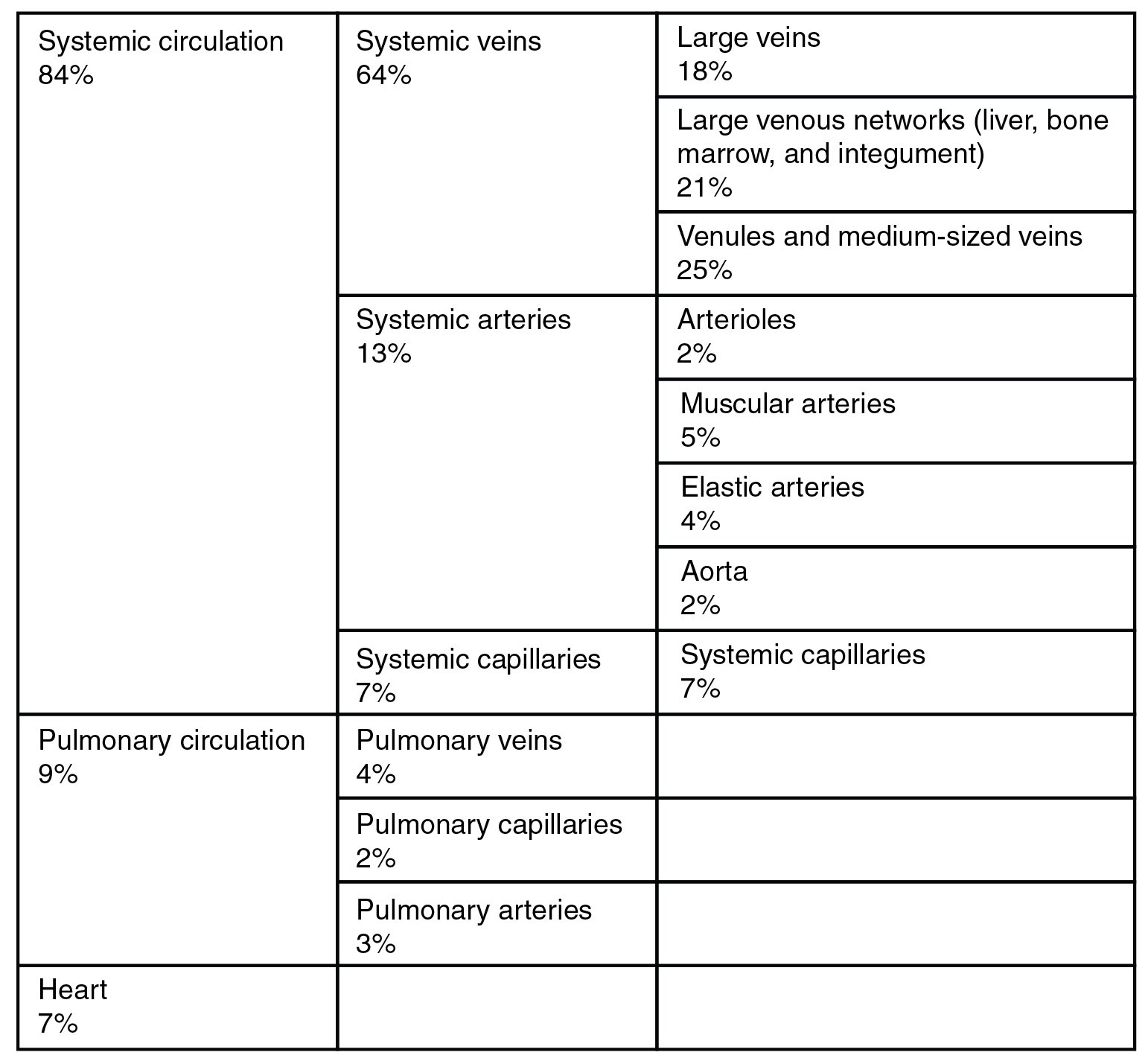 This table describes the distribution of blood flow. 84 percent of blood flow is systemic circulation, of which 64 percent happens in systemic veins (18 percent in large veins, 21 percent in large venous networks such as liver, bone marrow, and integument, and 25 percent in venules and medium-sized veins); 13 percent happens in systemic arteries (2 percent in arterioles, 5 percent in muscular arteries, 4 percent in elastic arteries, and 2 percent in the aorta); and 7 percent happens in systemic capillaries. 9 percent of blood flow is pulmonary circulation, of which 4 percent happens in pulmonary veins, 2 percent happens in pulmonary capillaries, and 3 percent happens in pulmonary arteries. The remaining 7 percent of blood flow is in the heart.