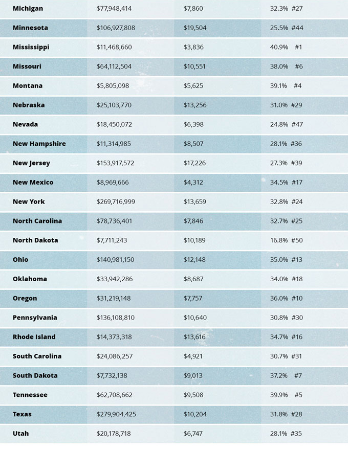Federal Tax Burden and Expenditures by State—2015