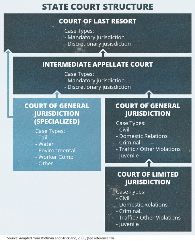 State Court Structures