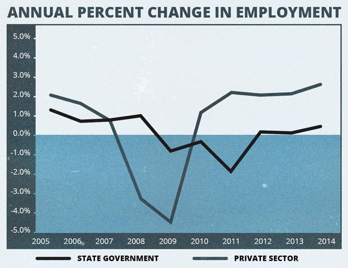 State Government Employment Trends (Source, Council of State Governments, 2015,