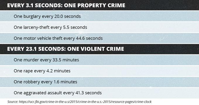 FBI Crime Clock, 2015