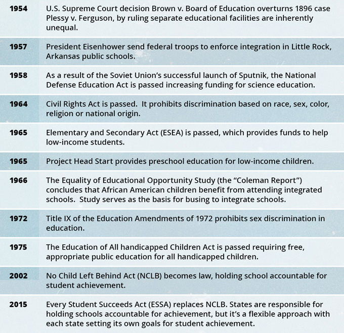 Key Dates in U.S. Education Policy History