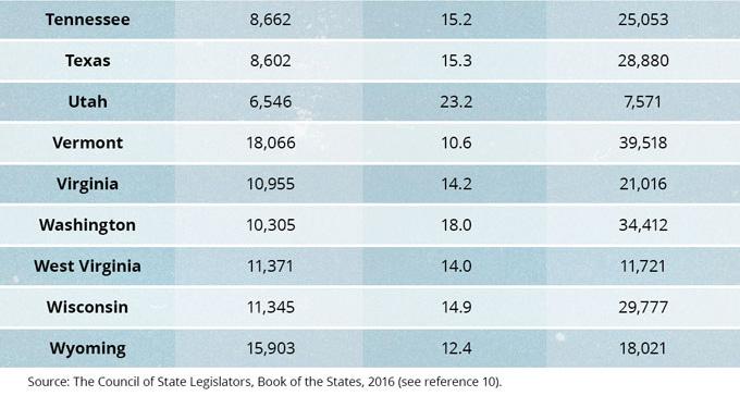 State Education Statistics—2013-16
