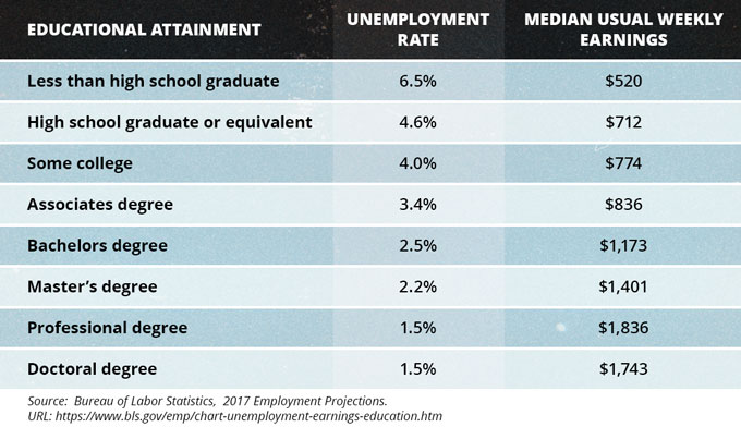 Educational Attainment Related to Unemployment Rates and Income, 2017