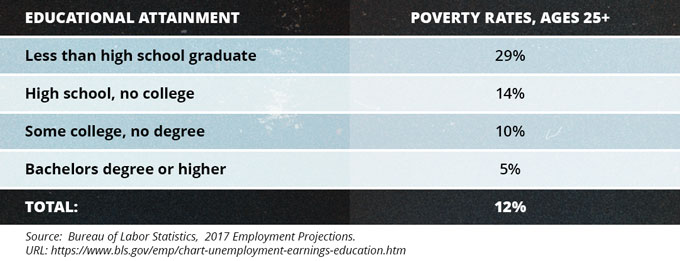 Educational Attainment and Poverty Rates, 2014
