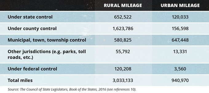 Total Road and Street Mileage in the United States