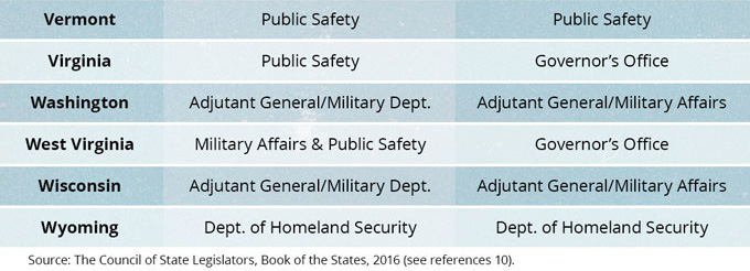 State Emergency Management and Homeland Security