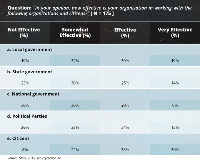 Self-Perceived Effectiveness of NGOs—2015