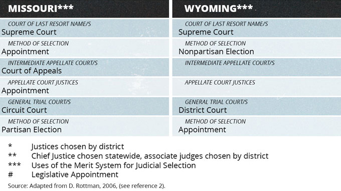 Judicial Selection Method by State