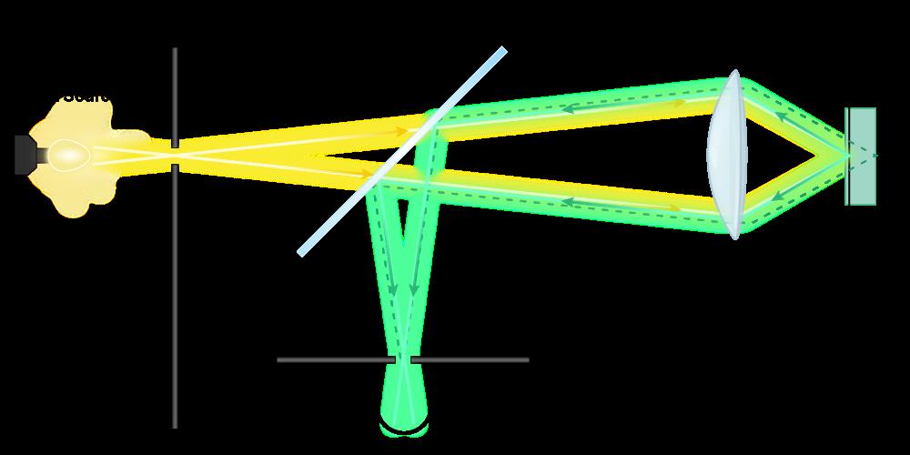 Confocal Scanning Laser Microscope Mechanism.