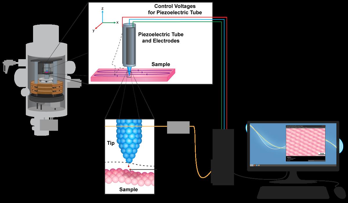 Scanning Tunneling Microscope Mechanism.