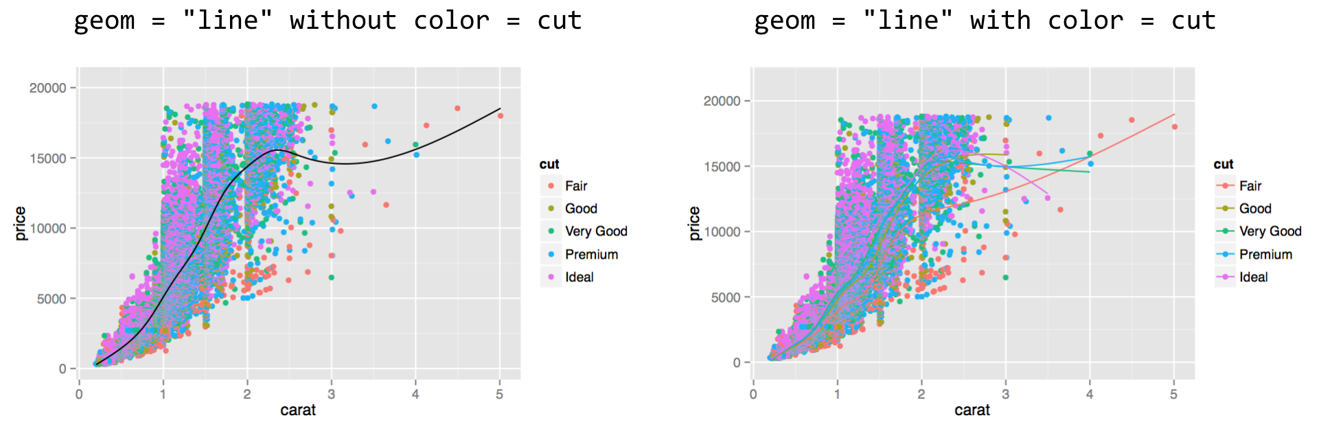 III.12_18_ggplot_layer_2smooth_lines