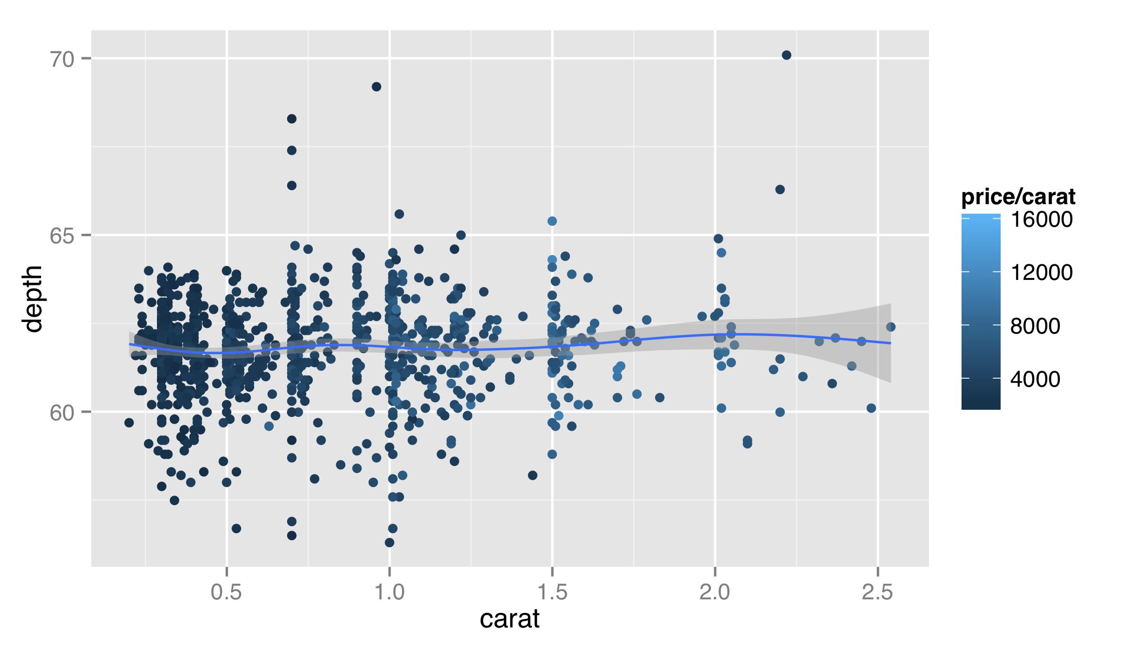 III.12_31_ggplot_diamonds_carat_depth