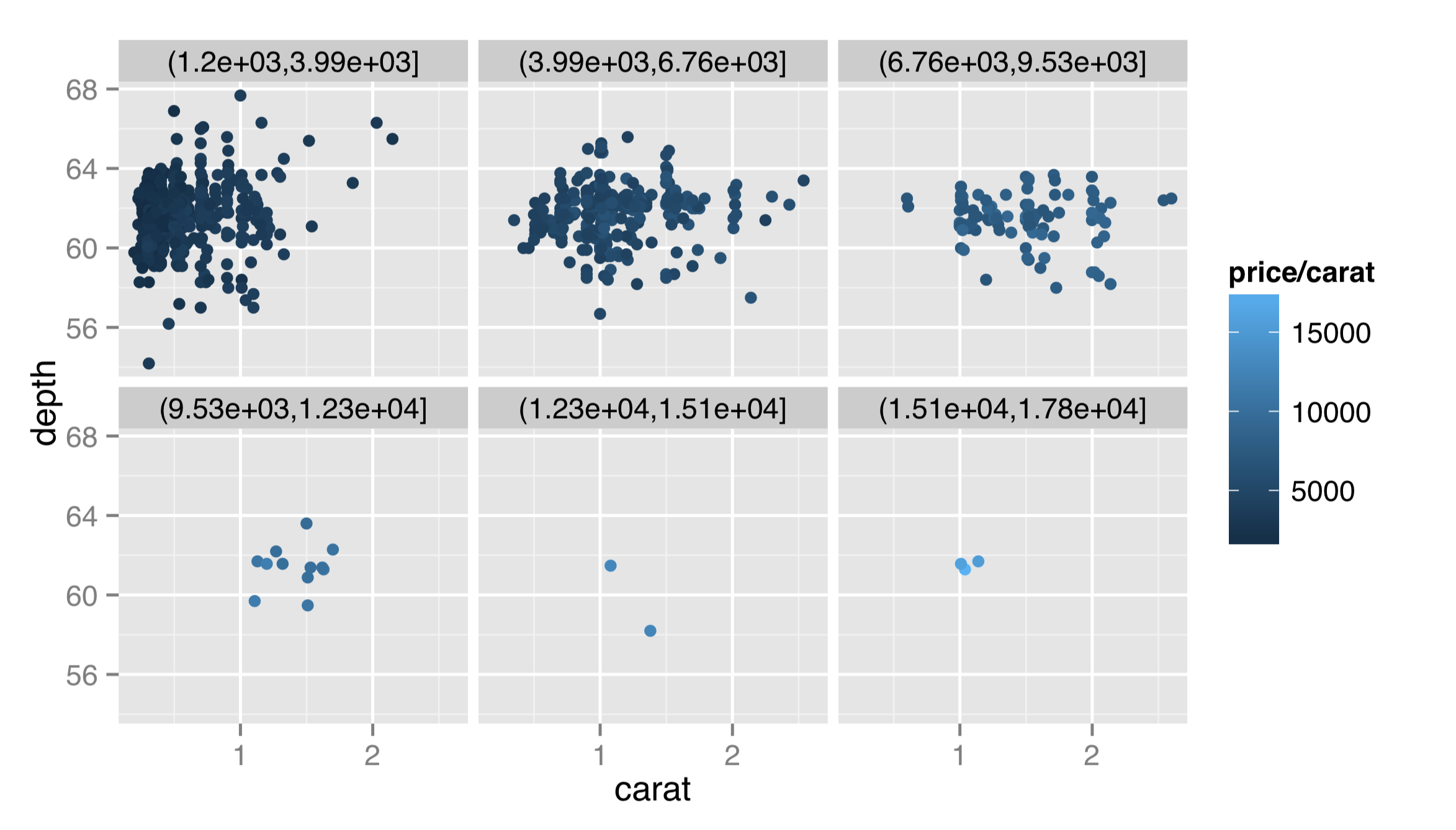 III.12_41_ggplot_diamonds_carat_depth_cut