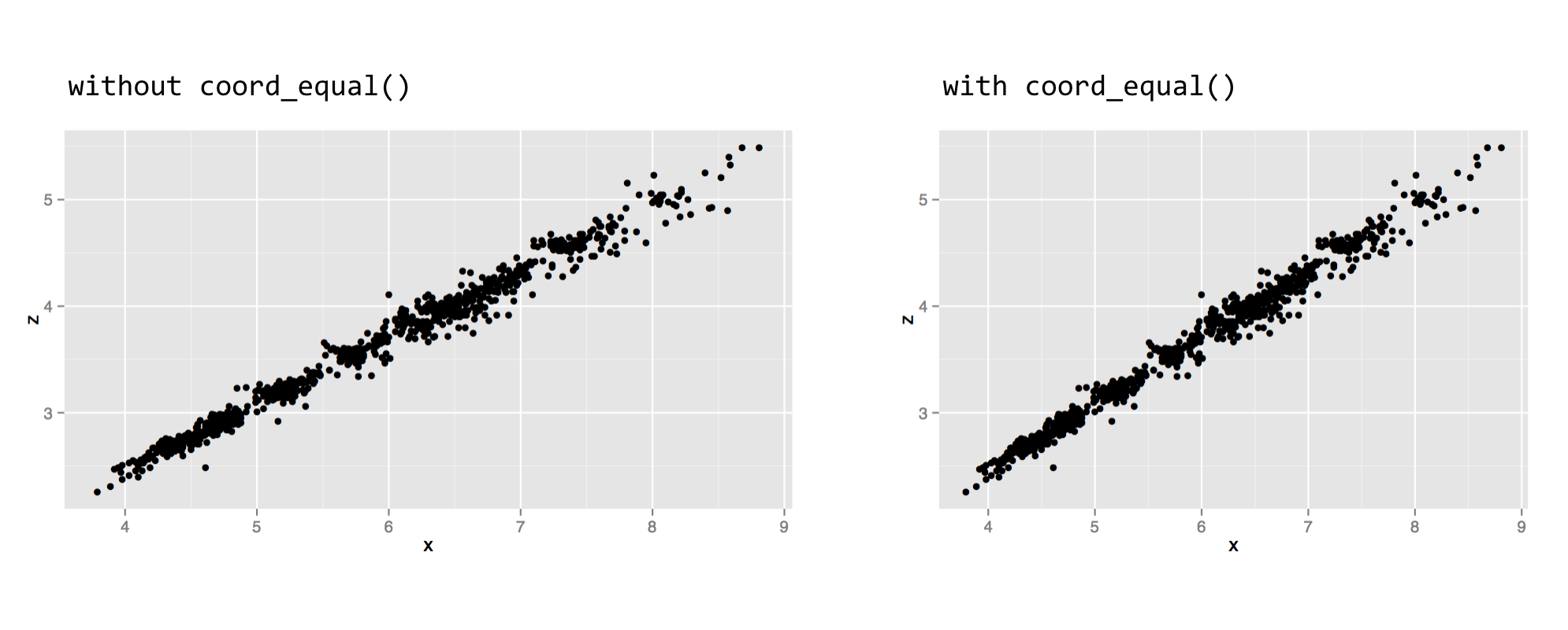 III.12_60_ggplot_diamonds_equal