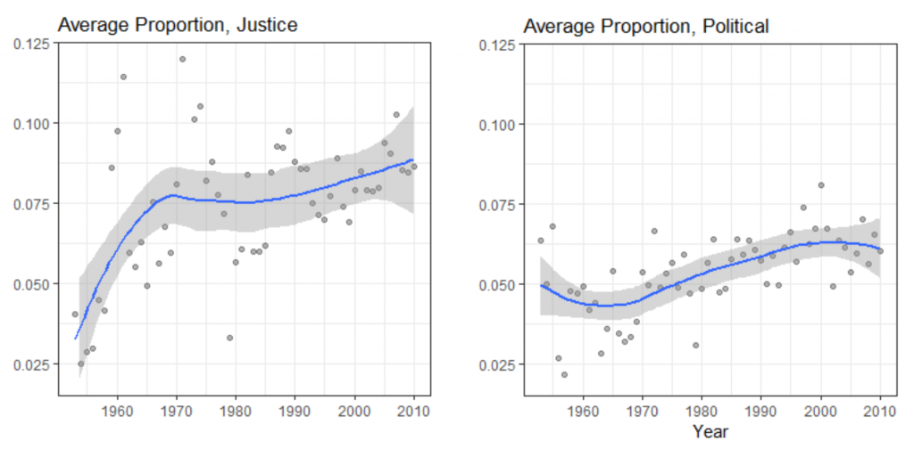 These plots provide the average proportion of opinions (y-axis) devoted to discussing conflict among justices (left panel) and in the political system (right panel) from 1953 to 2010. Lines are local polynomial regression fits with associated 95% confidence intervals.