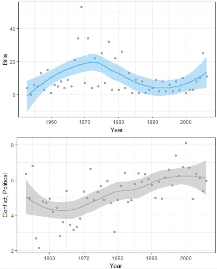In the top panel, I plot the number of court-curbing bills introduced in a term (y-axis) over time (x-axis). In the bottom panel, I plot the average proportion of political conflict statements in an article (y-axis) over time (x-axis). Lines are local polynomial regression fits with associated 95% confidence intervals.