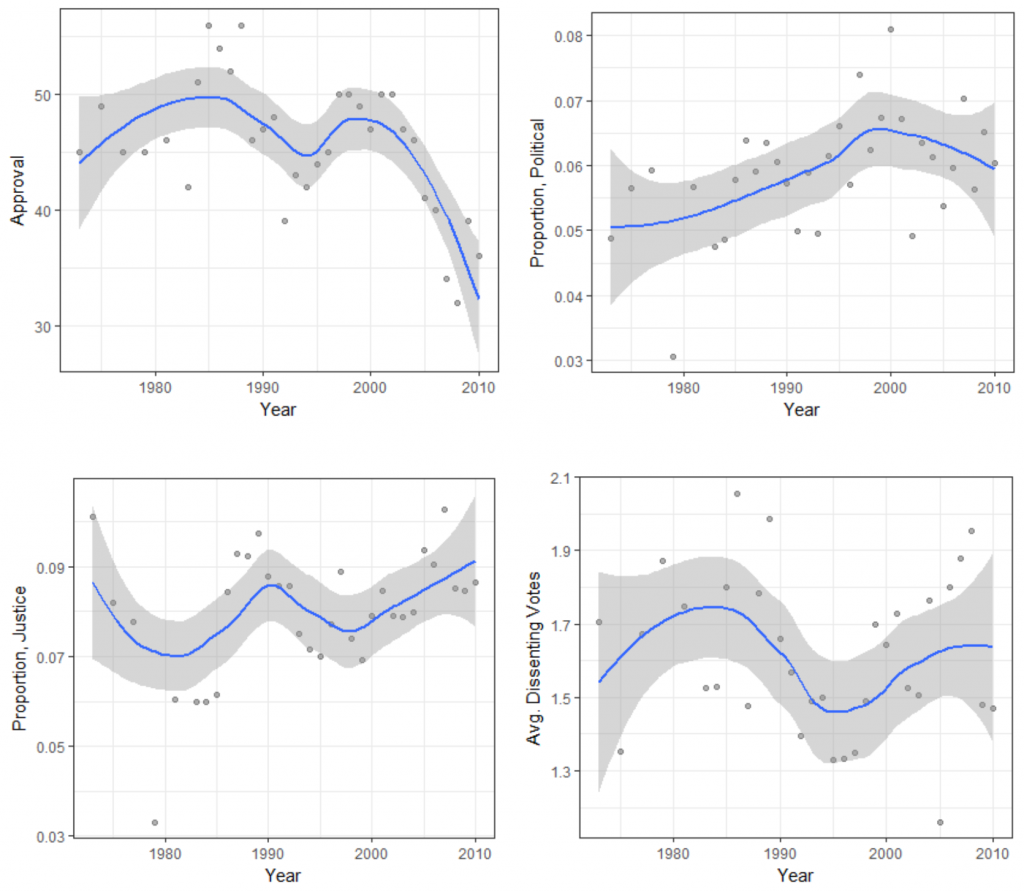 Lines are local polynomial regression fits with associated 95% confidence intervals.