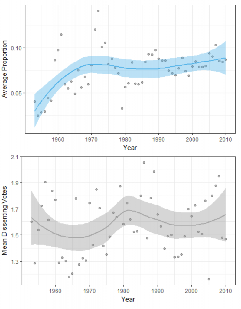 Figure 2: Conflict Reporting and Average Number of Dissenting Votes, 1953-2010. In the bottom panel, I plot the average (mean) number of dissenting votes for a term (y-axis) over time (x-axis). In the top panel, I plot the average proportion of justice conflict statements in an article (y-axis) over time (x-axis). Lines are local polynomial regression fits with associated 95% confidence intervals.