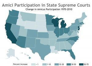Figure 2: Amici Participation in State Supreme Courts: Change in Amicus Participation 1970-2010