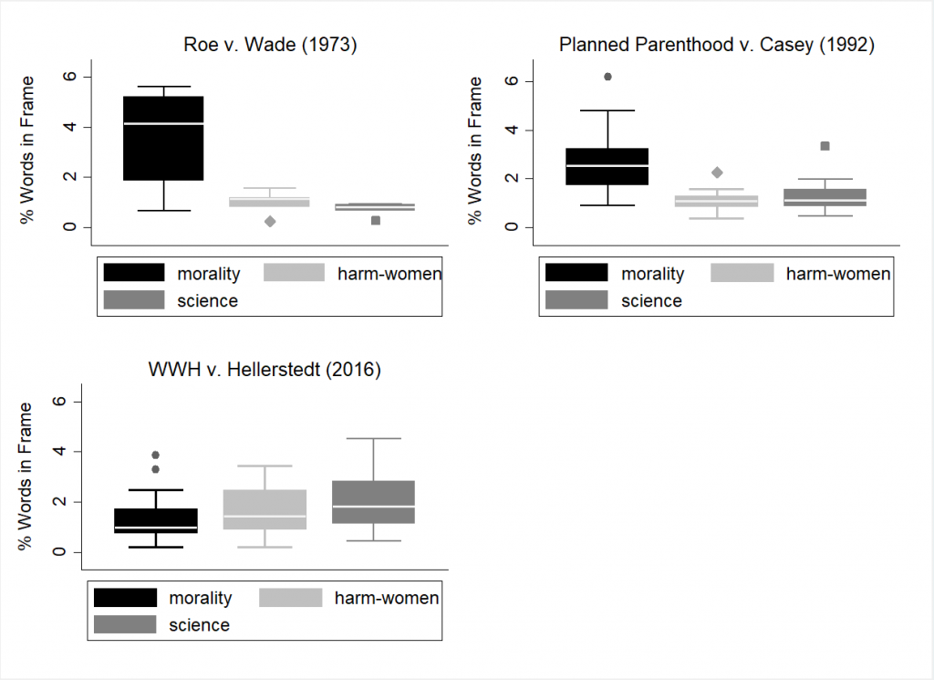 Figure 1: Variation in Frames in Pro-life Amicus Briefs