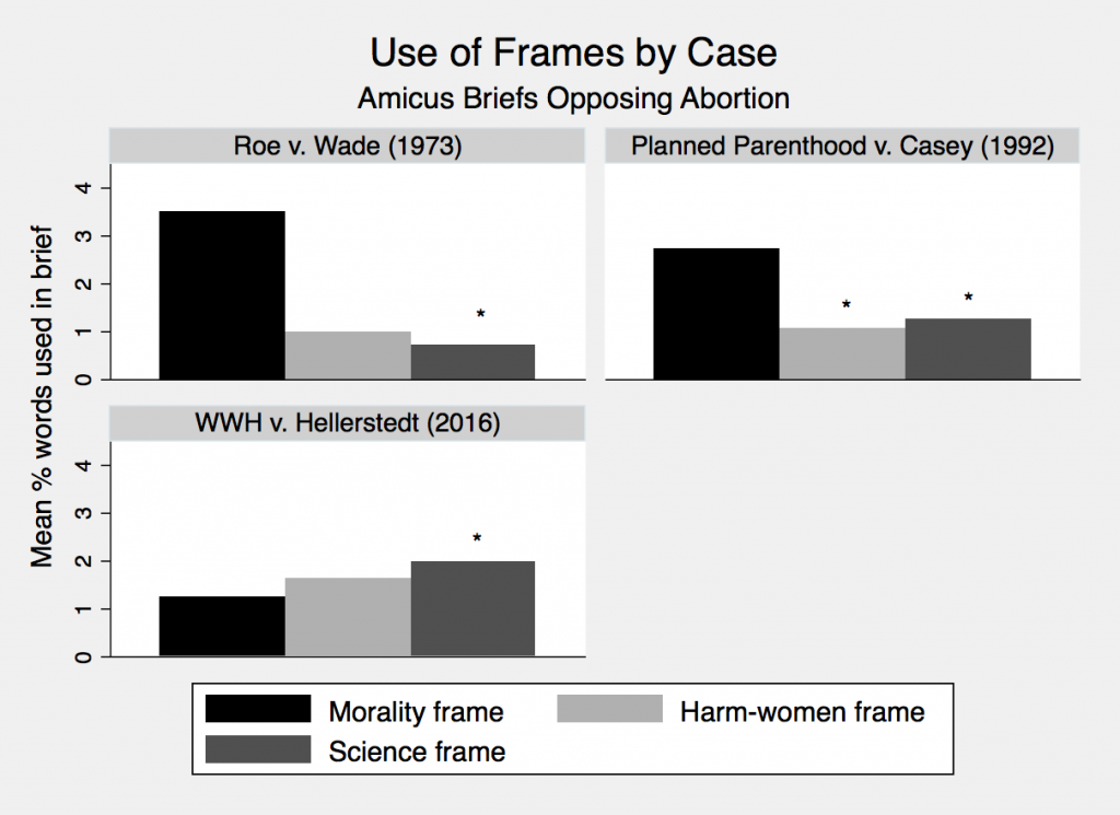 Figure 2: Within-Case Comparison of Frames