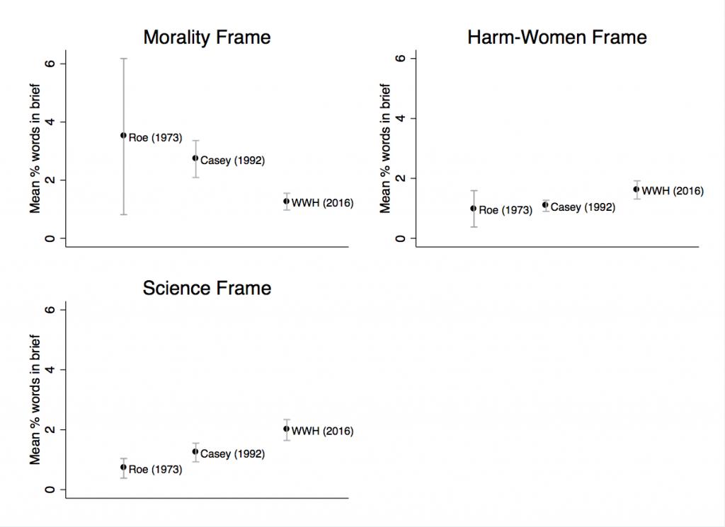 Figure 3: Comparison of Frames across Cases