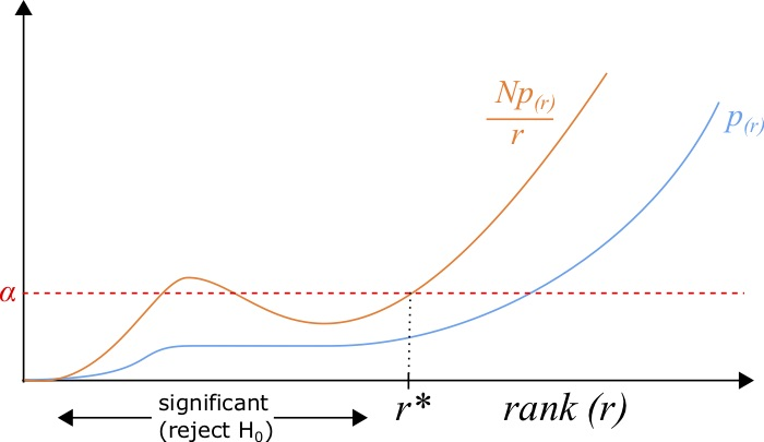Graph showing how p-values are determined by the largest rank r