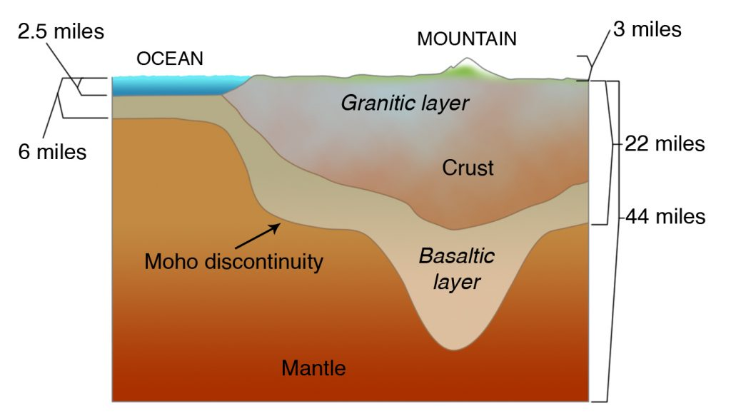 Cross section of oceanic crust and continental crust