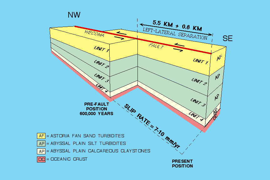3D diagram showing how differences in thickness of faulted layers can be matched to give total strike slip on fault