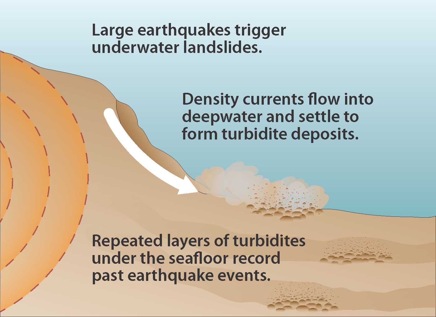 Diagrammatic representation of Cascadia turbidite sand avalanche triggered by a subduction-zone earthquake