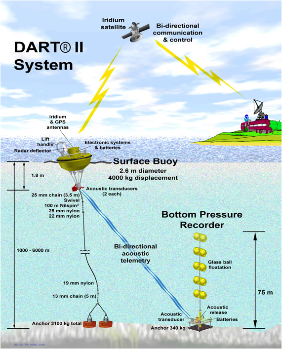 A DART buoy installed by NOAA as part of a tsunami warning service