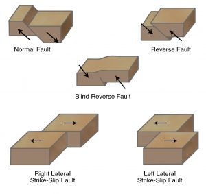 A classification of faults. Top, dip-slip faults. Left, normal fault. Right, reverse fault. Middle, left-lateral and right-lateral strike-slip faults. Bottom, oblique-slip fault, with a component of dip slip and strike slip