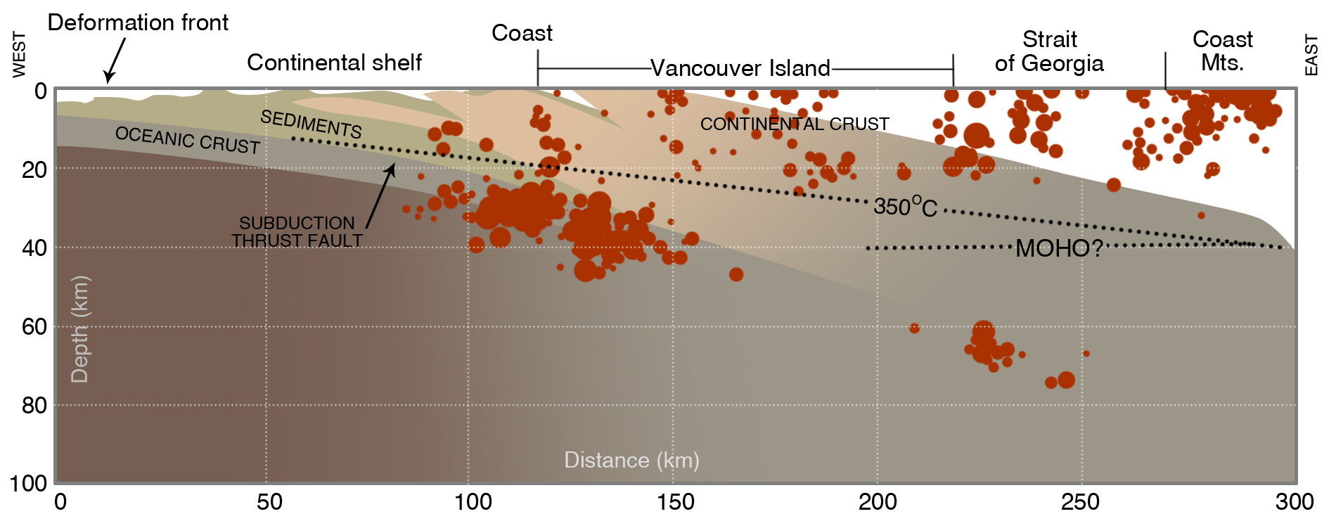 Cross section of the Cascadia Subduction Zone across southern Vancouver Island showing crustal structure based on surface geology, a deep seismic-reflection profile, the distribution of earthquakes located by seismographs (filled dots; size proportional to magnitude), and temperature based on geothermal measurements onshore and offshore