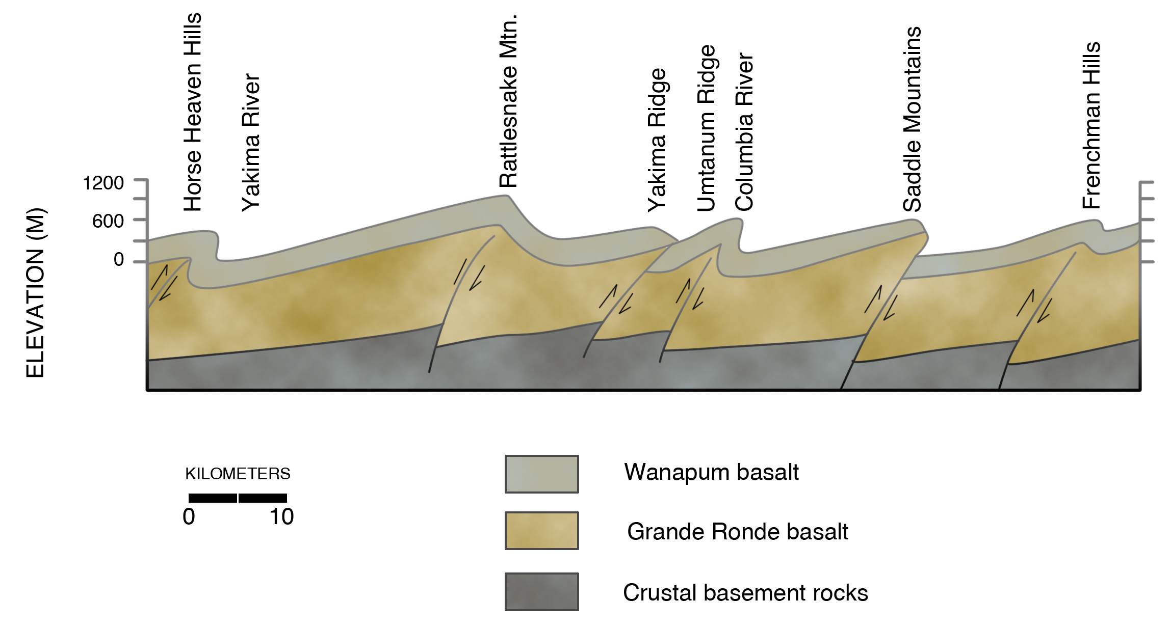 Geologic cross section across Yakima Fold Belt west of Hanford Reservation