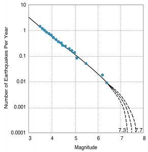 Gutenberg-Richter curve for crustal earthquakes in the Puget Sound and southern Georgia Strait region.