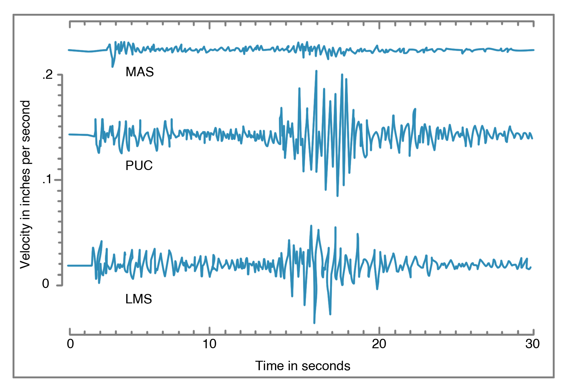 Seismograms of a magnitude 4.6 aftershock of the Loma Prieta earthquake on October 21, 1989, at three temporary stations at the north end of San Francisco Peninsula, showing amplification of ground motion in two soil sites in the Marina district (PUC, LMS) compared to a bedrock site at Fort Mason (MAS).