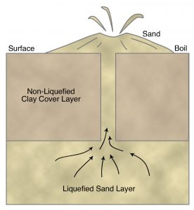Vertical cross section through a sand boil, showing the liquefied sand layer, nonliquefiable clay cap, and the sand dike transmitting the liquefied sand to the surface, forming a sand boil or sand volcano