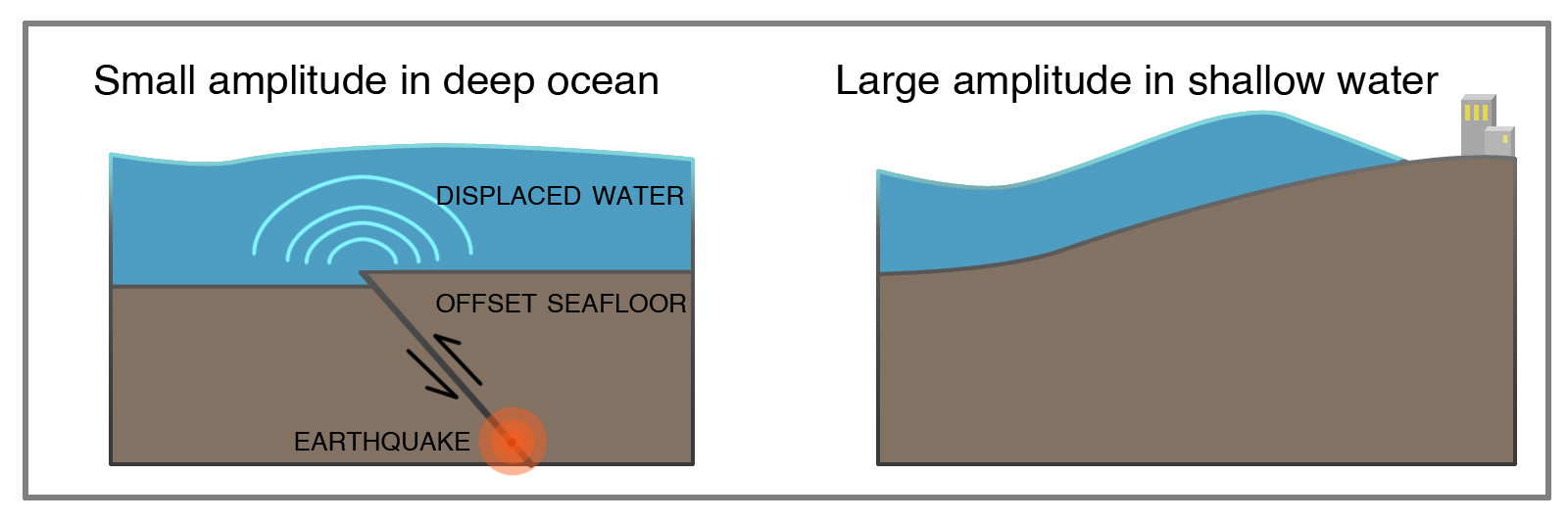 (Left) Formation of a tsunami by sudden offset of the sea floor.