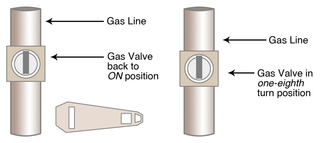 """Shut-off valve for the main gas supply line to house. Left: valve in """"on"""" position. Right: Check to be sure valve is not frozen by turning it one-eighth turn."""