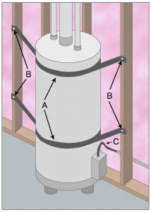 Strap water heater, top and bottom, with metal straps (A) which completely encircle the heater and are attached to studs (B). If the water is heated by gas, the gas supply line (C) should be flexible. In this example, water heater rests against stud. If water heater is against drywall or plaster wall, brace it with a two-by-four so that it does not bang against the wall.